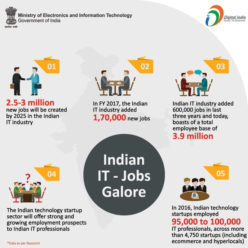 Despite Layoffs Indian IT Industry Has Positive Employment Prospects