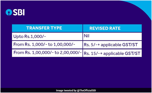 SBI NEFT AND RTGS charges online banking