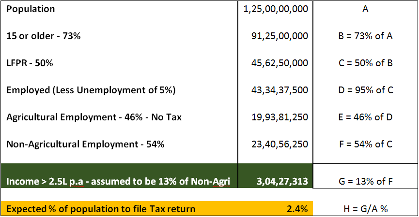 Table_5__Putting_all_of_this_together_–_A_best_effort_estimate_income_tax