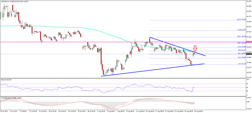 USD/INR Indian Rupee Forecast
