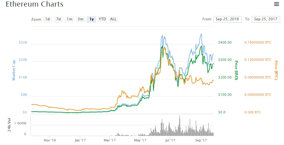 Bitcoin Value Chart >> The Ten Best Performing Cryptocurrencies Right Now