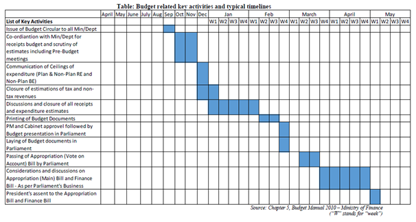 financial year activitiies budget