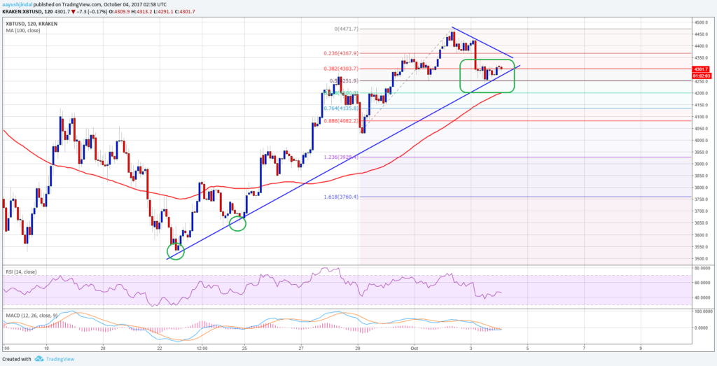 Bitcoin Price Forecast BTC/USD Chart