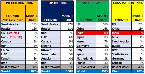 OIL GEOGRAPHY Top Producers Exporters Importers Consumers
