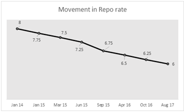 REPO RATE RBI INDIAN ECONOMY