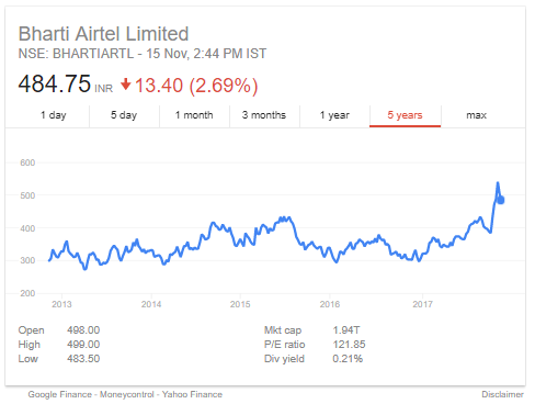 top 4 stocks bharti_airtel_share_prices_15112017