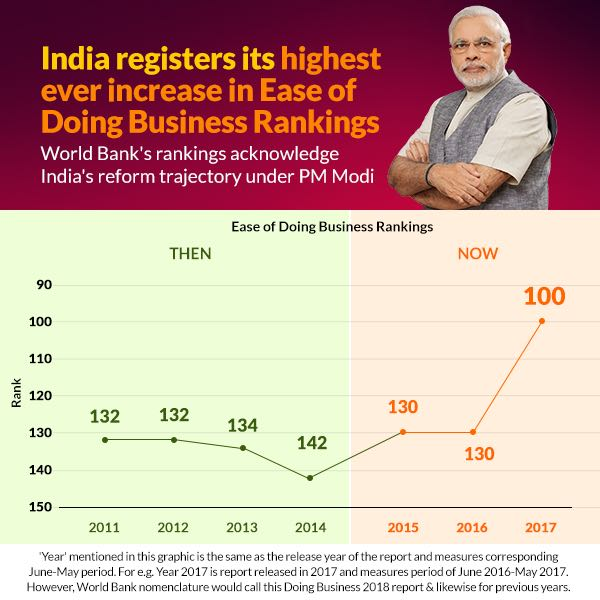 india ease of doing business 2018 Nifty and SENSEX Rally is Here to Stay!
