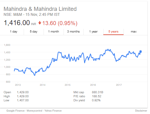 top stocks mahindra_share_prices_15112017