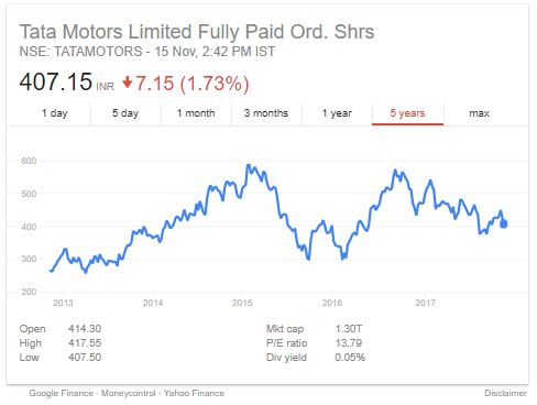top stocks tata_motors_share_price_15112017