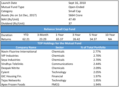 Best equity mutual fund Reliance Small Cap Fund