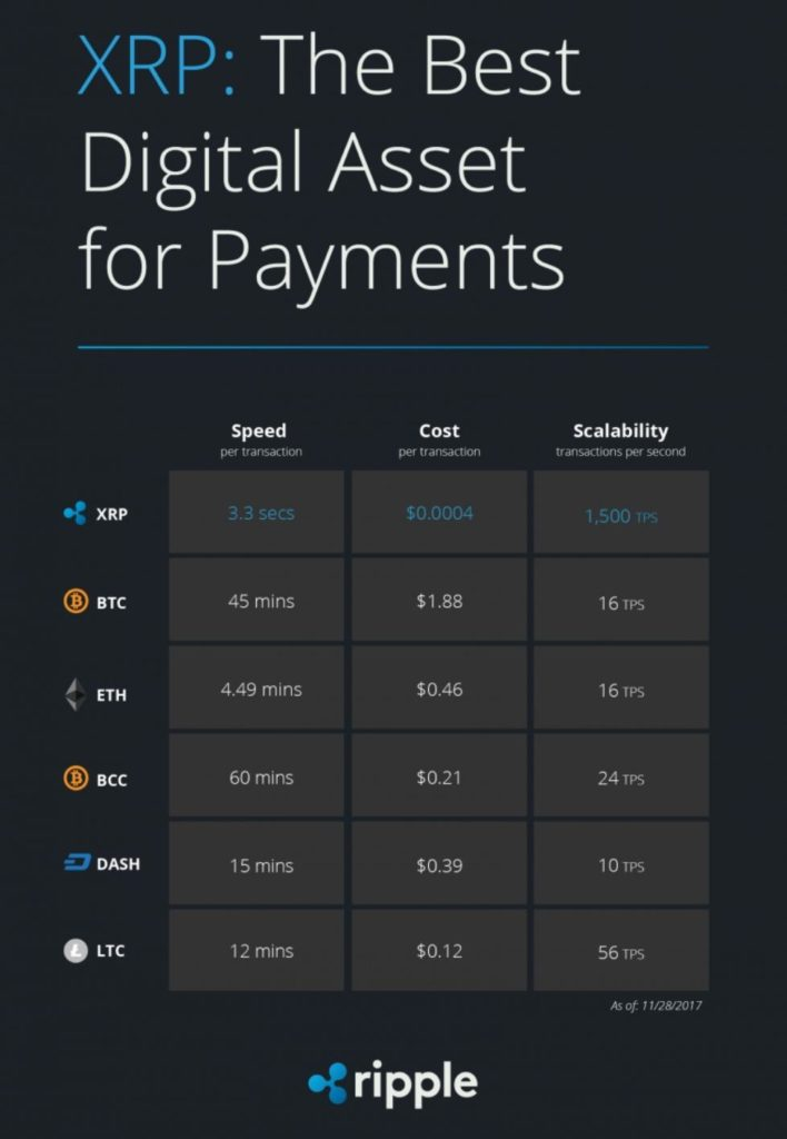 Ripple Best Payments Cost Speed Scalability