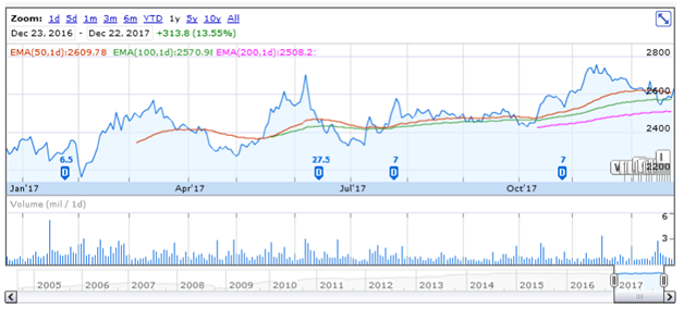 TCS price outlook 1 year chart