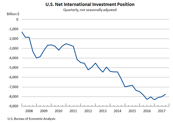 US Dollar Outlook 2018 usd net international investment position