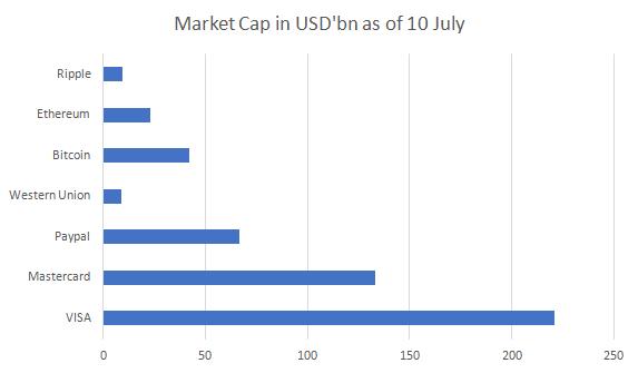 Market_cap_cryptocurrency_versus_payment_agencies