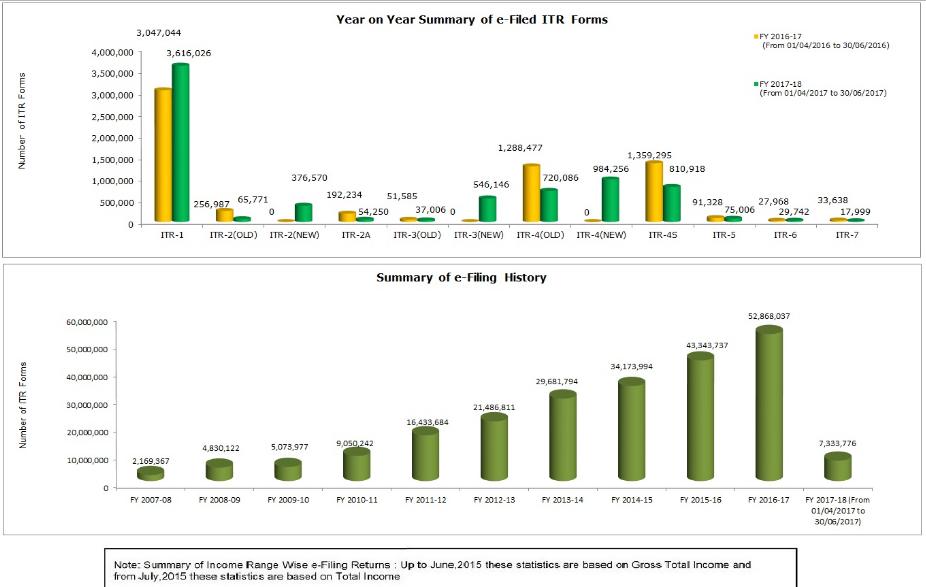 income_tax_e_filling_history