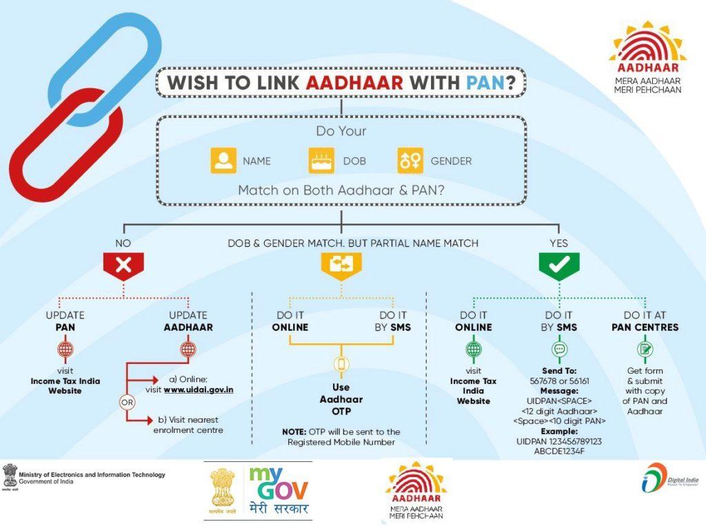 pan aadhaar linking - link your aadhaar