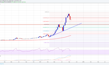 Bitcoin Price Monthly Outlook Analysis Chart BTC USD