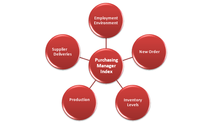 The ABCD Of Purchasing Managers Index (PMI) And Recent Trends