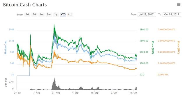 Bitcoin gOLD: BITCOIN CASH CHARTS