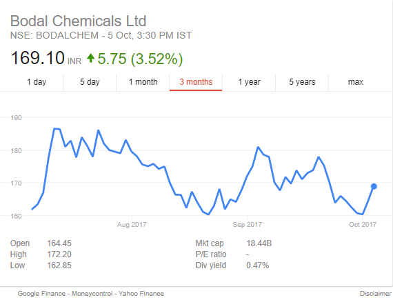 Bodal_chemicals_buy_stock