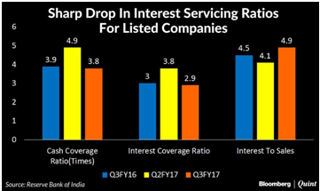 INTEREST SERVICING RATIOS INDIAN ECONOMY