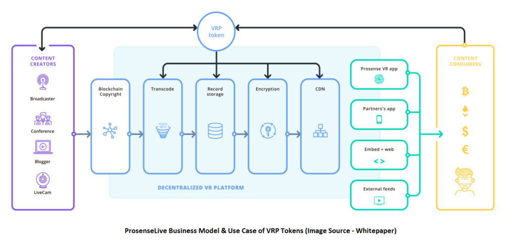 ProsenseLive Business Model and VRP Tokens Use Case