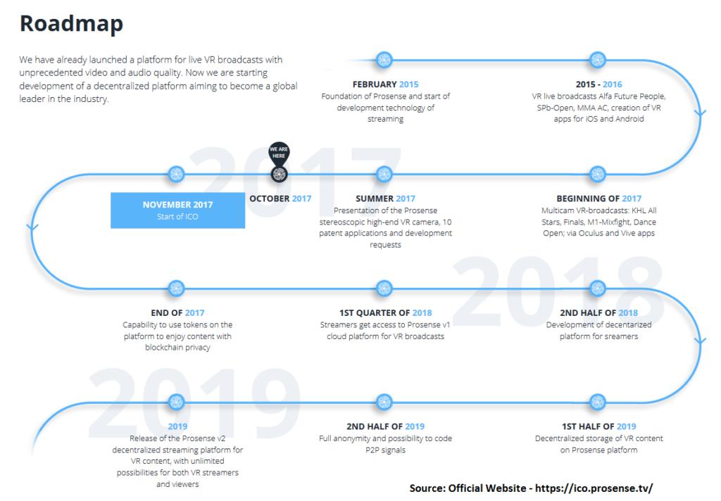 ProsenseLive ICO Road Map