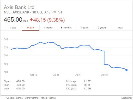 Axis Bank Share Price Crash By 9%