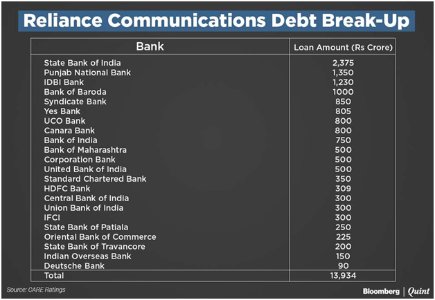 reliance communications RCOM debt breakup