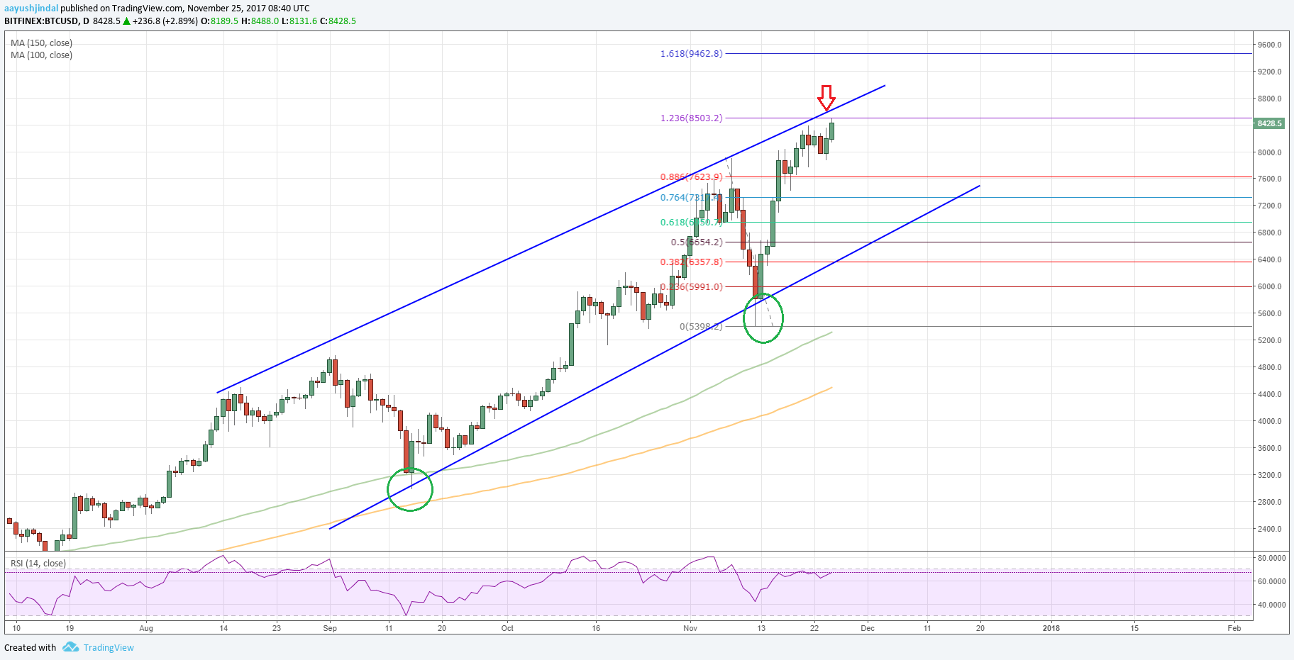 Bitcoin Price Forecast BTC USD
