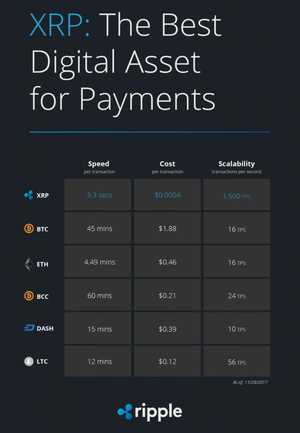 XRP is the best digital asset for payments with faster speeds, lower cost and higher scalability than BTC, ETH, BCC, DASH and LTC