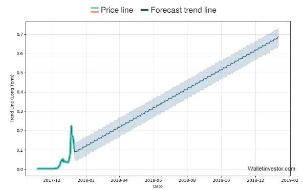 TRON Forecast, Short-Term TRX/USD Price Prediction for Next Days