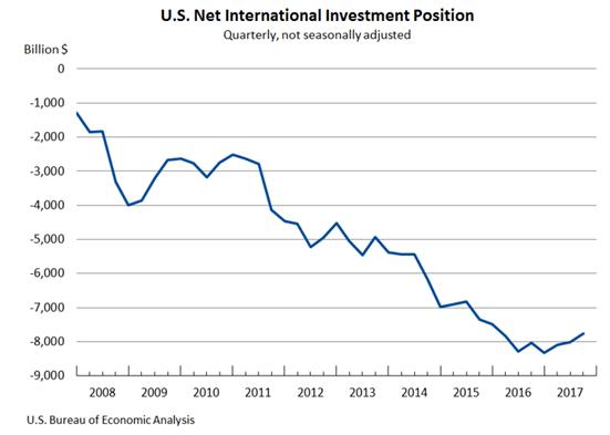 US Dollar Outlook 2018 usd net international investment position