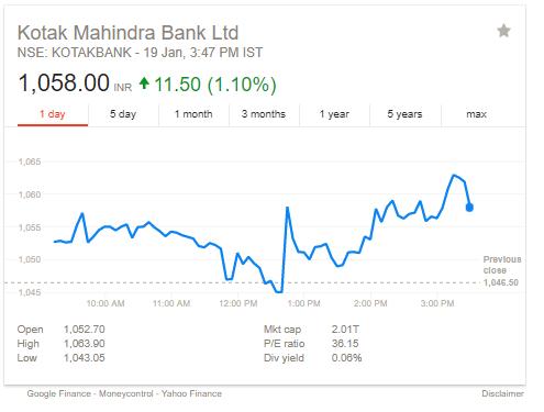 Kotak mahindra forex trading