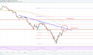 Bitcoin Price Forecast BTC/USD Analysis Chart
