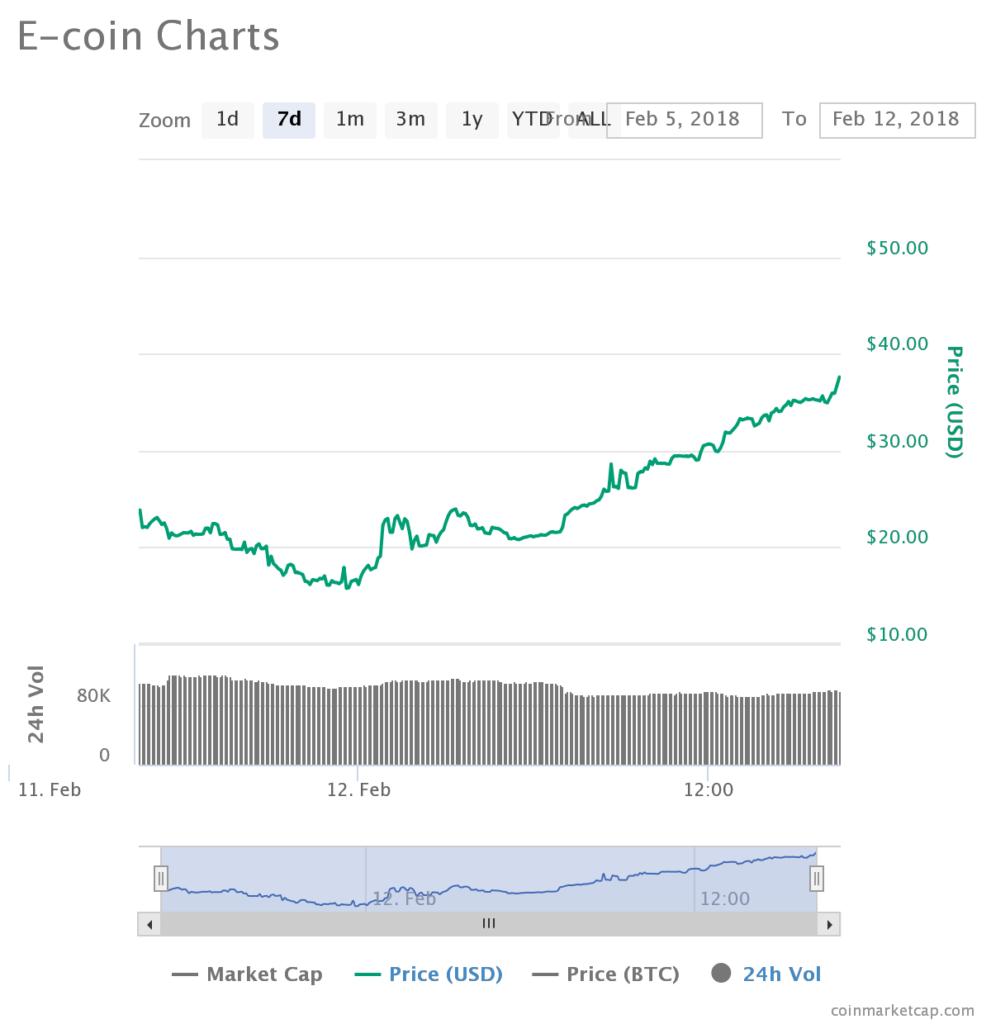 E-coin Price Analysis (ECN)