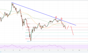 Ethereum Price ETH Chart Analysis