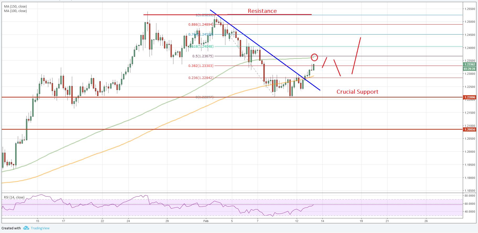 Euro to Dollar Forecast EUR/USD