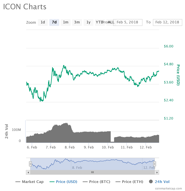 Icx coin price prediction google - Speed up token limit keyboard