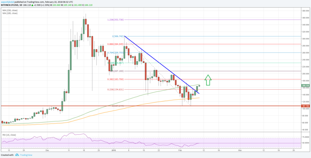 Litecoin Price Forecast LTC/USD Analysis
