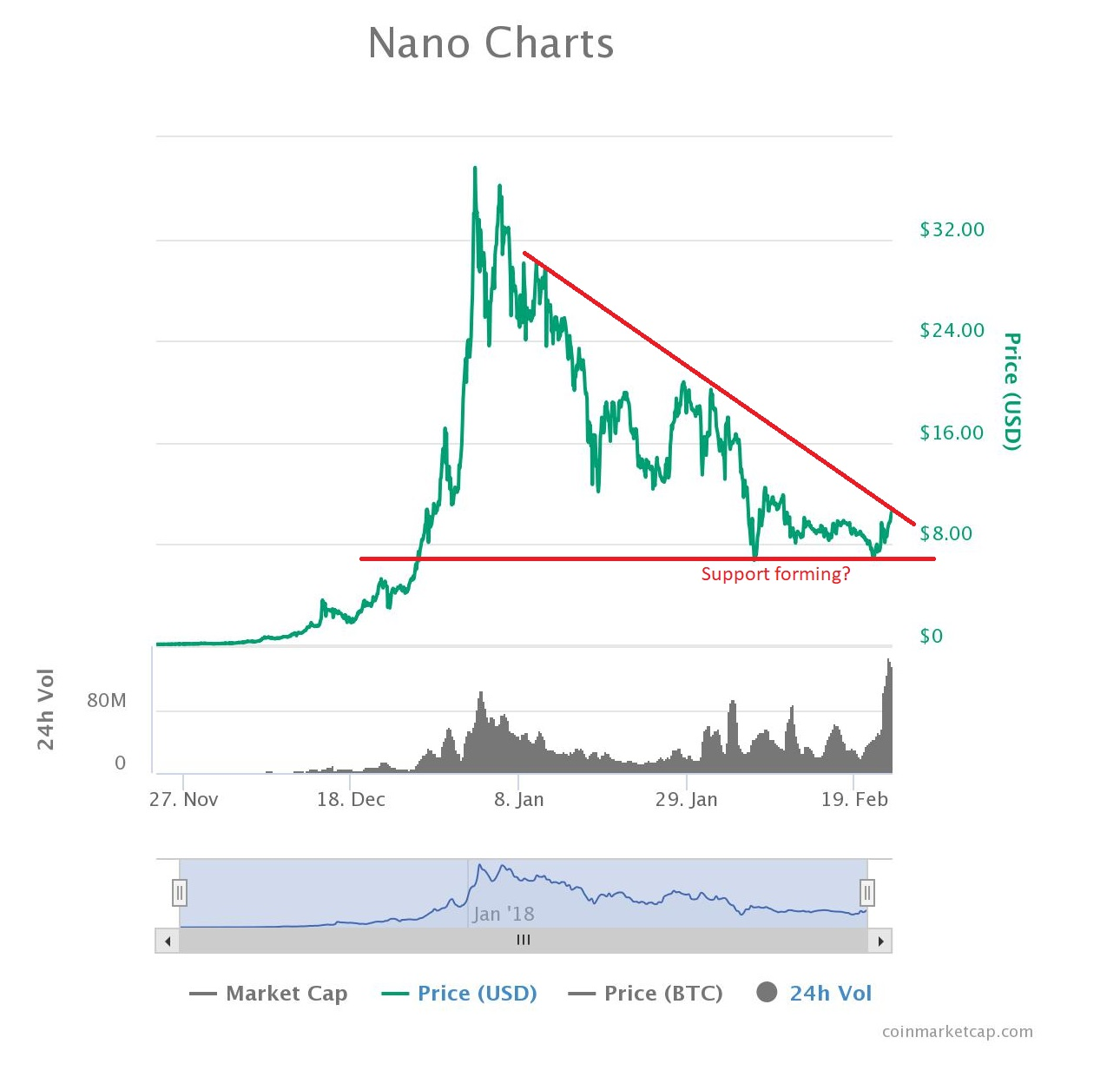 nano cryptocurrency price chart