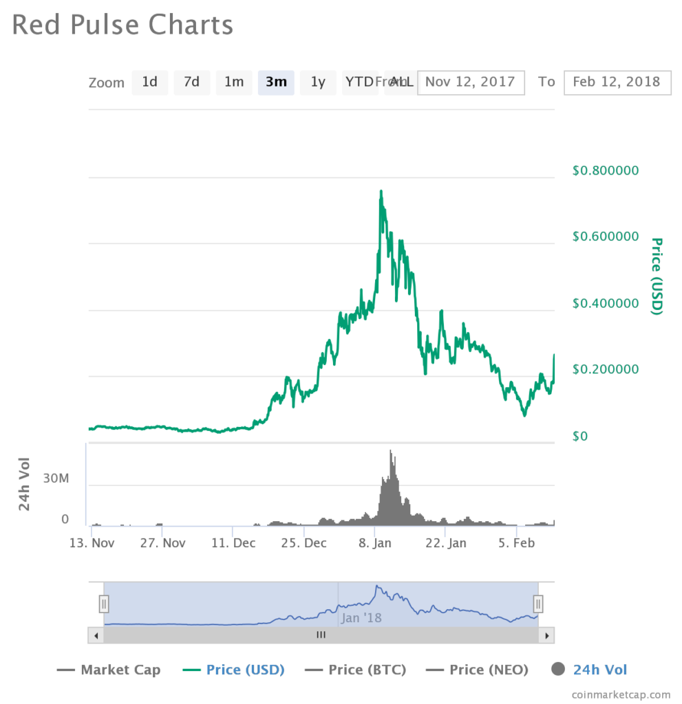 RPX Price Red Pulse Prediction Chart