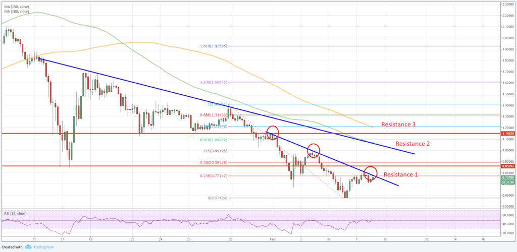 Ripple Price Prediction XRP to USD Chart