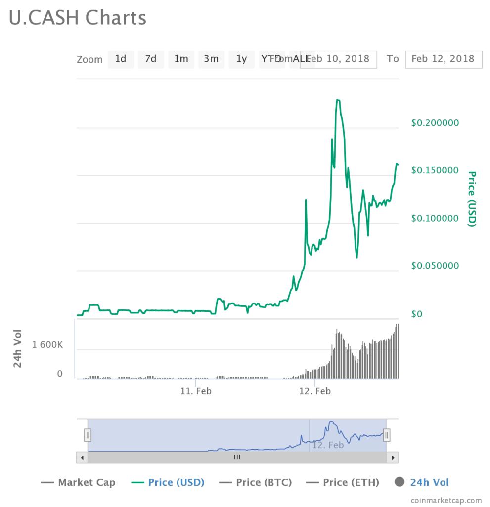 U.CASH Price Analysis