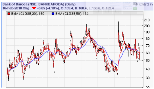 bank of baroda stock price
