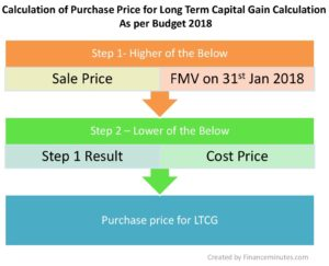 purchase price calculation for long term capital gain (LTCG)