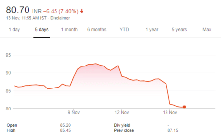 NSE: BANKINDIA bank of india stock price chart